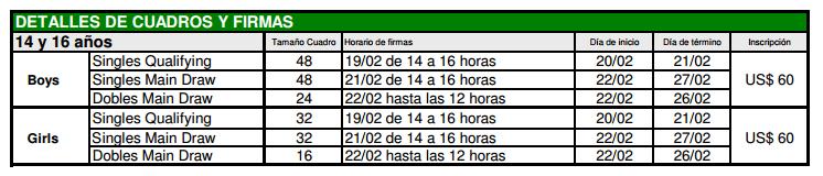 CIRCUITO COSAT - Copa Argentina - S14 y S16